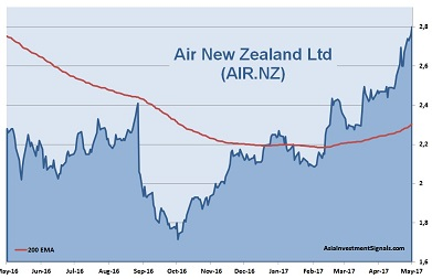 Air New Zealand 1-Year Chart