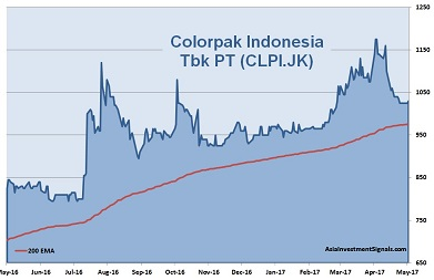Colorpak Indonesia 1-Year Chart