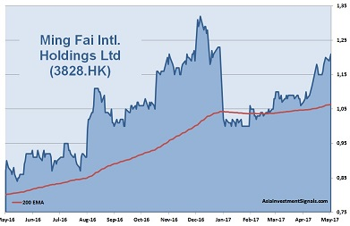 Ming Fai International 1-Year Chart