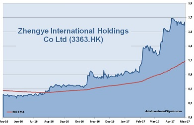 Zhengye International 1-Year Chart