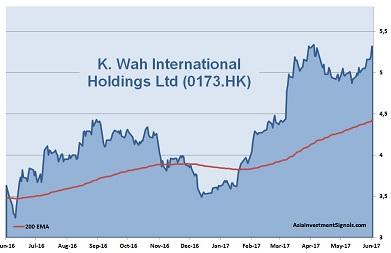 K.Wah International 1-Year Chart