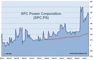SPC Power 1-Year Chart