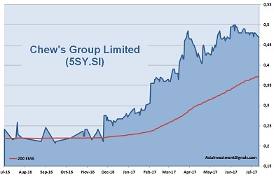 Chew's Group 1-Year Chart