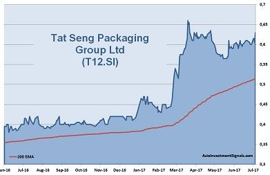 Tat Seng 1-Year Chart_2017