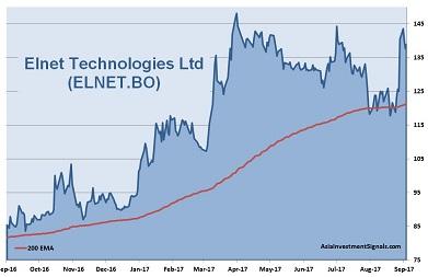Elnet Technologies 1-Year Chart