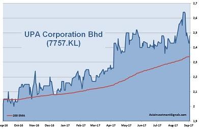 UPA Corporation 1-Year Chart