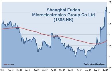 Shanghai Fudan Microelectronics 1-Year Chart