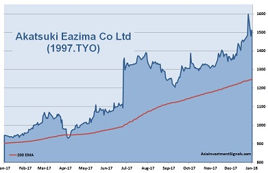 Akatsuki Eazima 1-Year Chart 2018