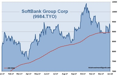 SoftBank 1-Year Chart 2018