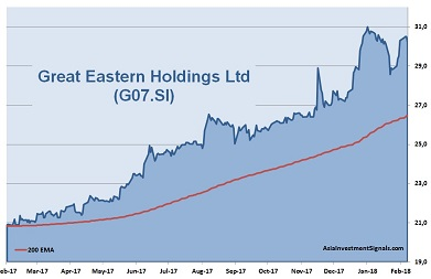 Great Eastern Holdings 1-Year Chart 2018