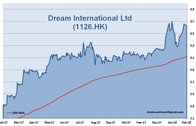 Dream International 1-Year Chart 2018