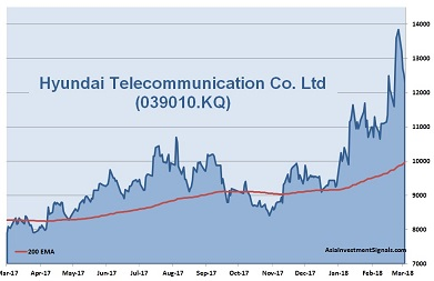 Hyundai Telecommunication 1-Year Chart 2018