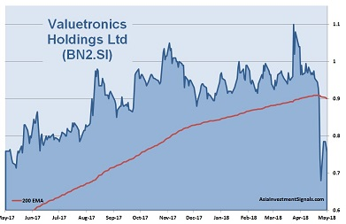 Valuetronics Holdings 1-Year Chart_2018