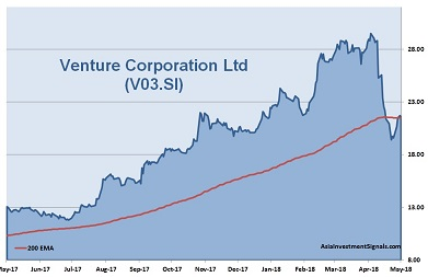 Venture Corp Holdings 1-Year Chart_2018
