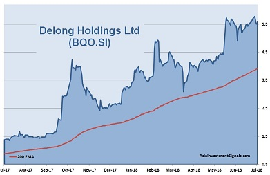 Delong Holdings 1-Year Chart_2018
