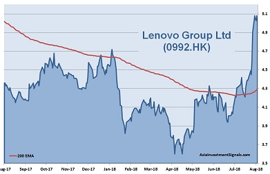 Lenovo 1-Year Chart_2018