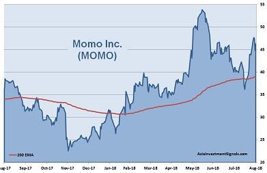 Momo 1-Year Chart_2018