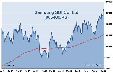 Samsung SDI 1-Year Chart_2018