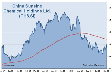 China Sunsine Chemical 1-Year Chart 2018