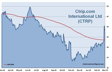 Ctrip 1-Year Chart_2019