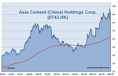 Asia Cement (China) 1-Year Chart_2019