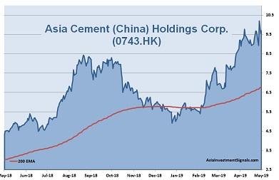 Asia Cement (China) 1-Year Chart_2019