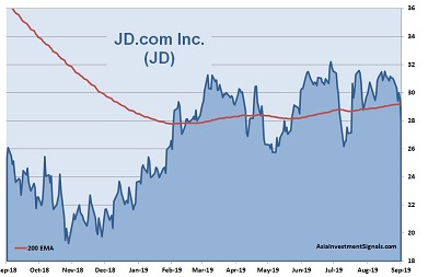 JD.com 1-Year Chart_2019