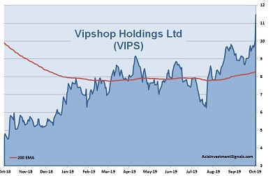 Vipshop 1-Year Chart_2019_40
