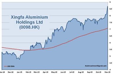 Xingfa Aluminium 1-Year Chart_2019