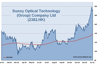 Sunny Optical Technology 1-Year Chart_2021