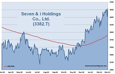 Seven 1-Year Chart_2021