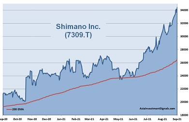 Shimano 1-Year Chart 2021