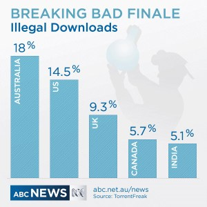 Breaking Bad Illegal Download Rate