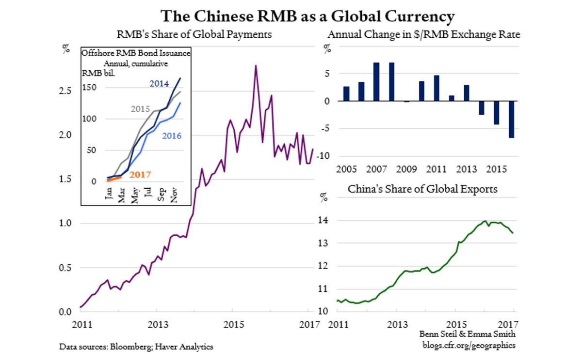 Source: Bloomberg, Haver Analytics, Benn Steil & Emma Smith