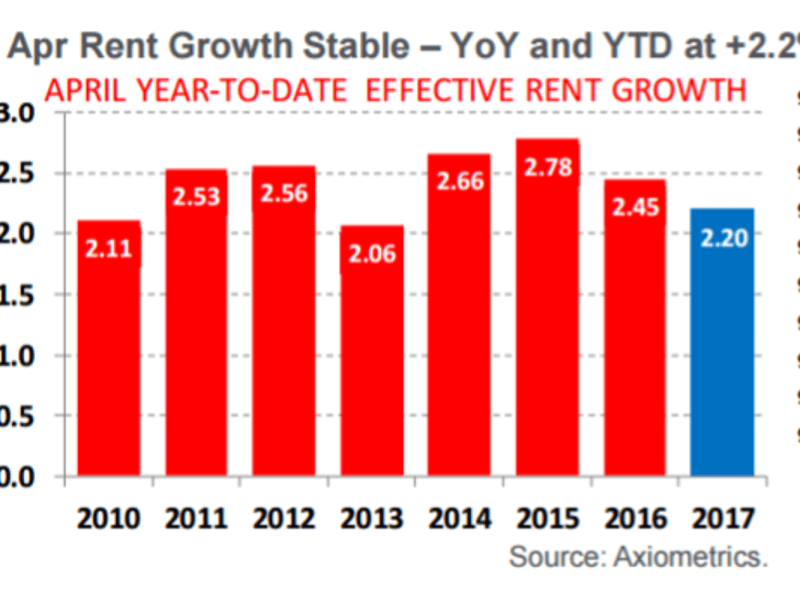 Apr rent growth stable – YoY and YTD at 2.2%