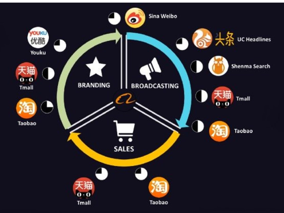 """Alibaba is like what if """"AWS merged with Salesforce, which then merged with Adobe, Microsoft and SAP."""" Source: Alibaba Twitter account"""