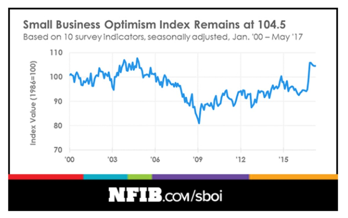 Source: National  Federation of Independant Business