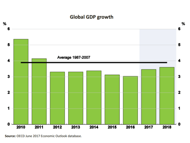 OECD per capita GDP growth remains over 1/2 a percentage point weaker than the 20-year pre-crisis average. Source: OECD