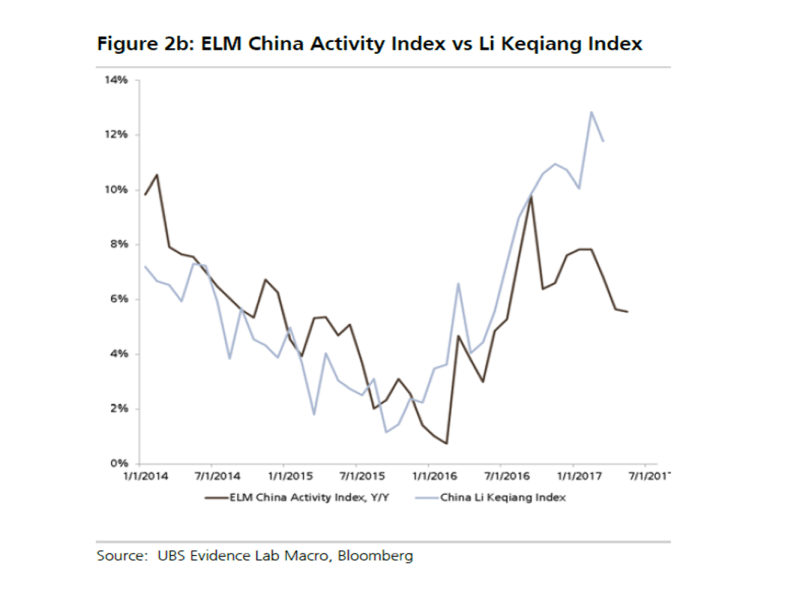Source:  UBS Evidence Lab Macro, Bloomberg
