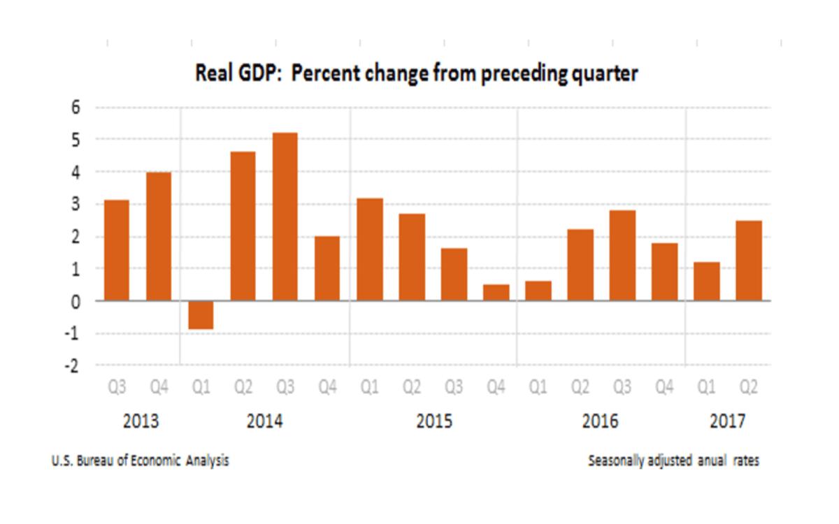 Source: US Bureau of Economic Analysis