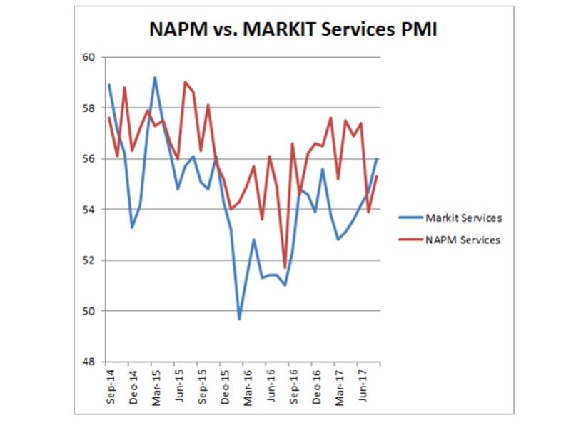 NAPM vs Markit