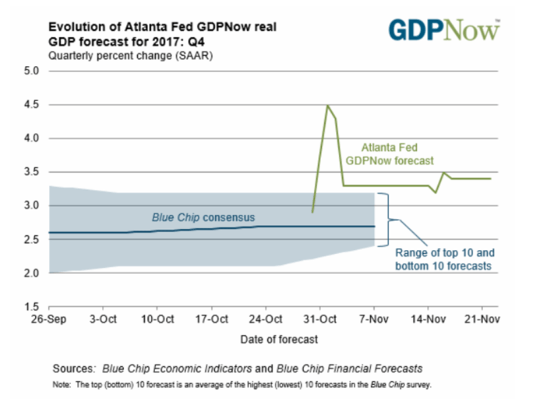 Source: Atlanta Fed