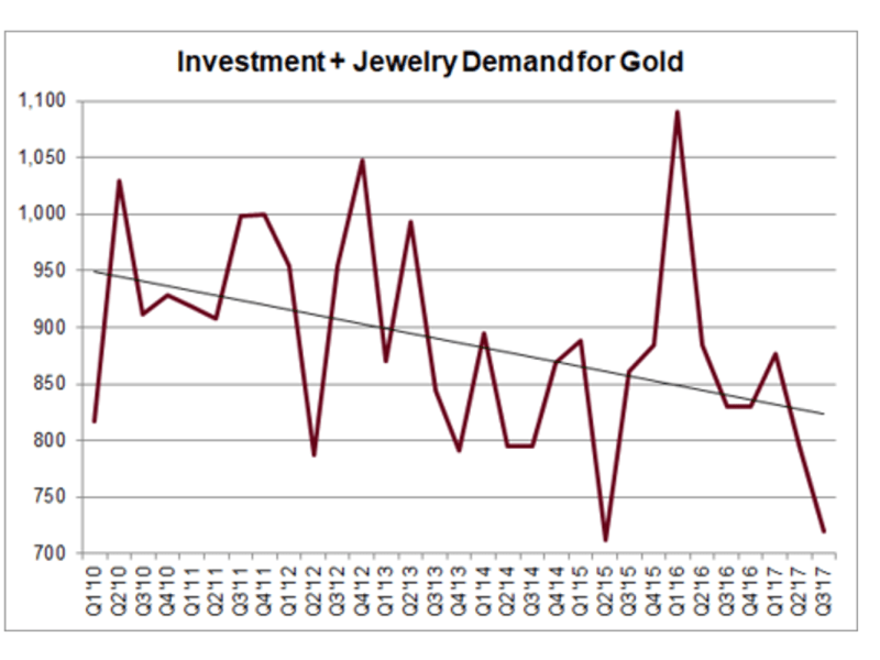 investment+jewelry demand for gold
