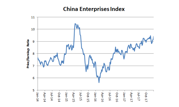 Price/earnings ratio, Hang Seng China Enterprises Index. Source: Bloomberg