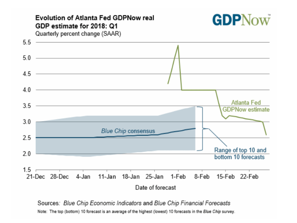 Source: Atlanta Federal Reserve