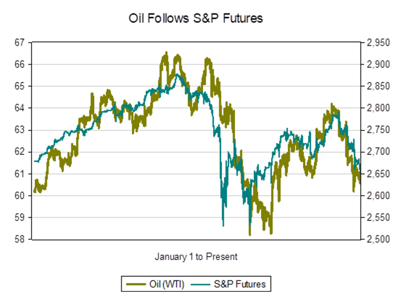 Oil follows S&P futures