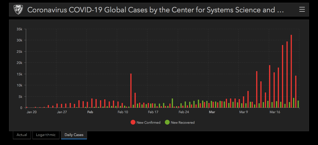 Confirmed global cases of Covid-19. Source Johns Hopkins Coronavirus Resource Center
