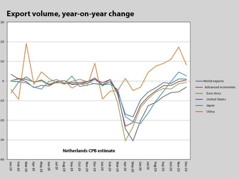 Graphic showing year-on-year change in exxport volume