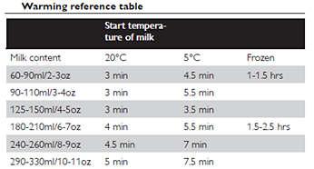 Avent Bottle Warmer Features 5