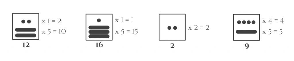 Primera posición numeración Maya